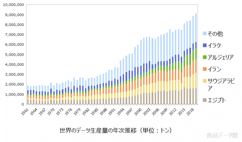 世界のデーツ(なつめやし)生産量の推移グラフ2019年まで