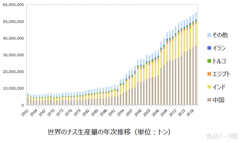 世界のナス(茄子)生産量の推移グラフ2019年