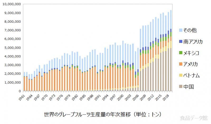 世界のグレープフルーツ生産量の推移グラフ2019年まで