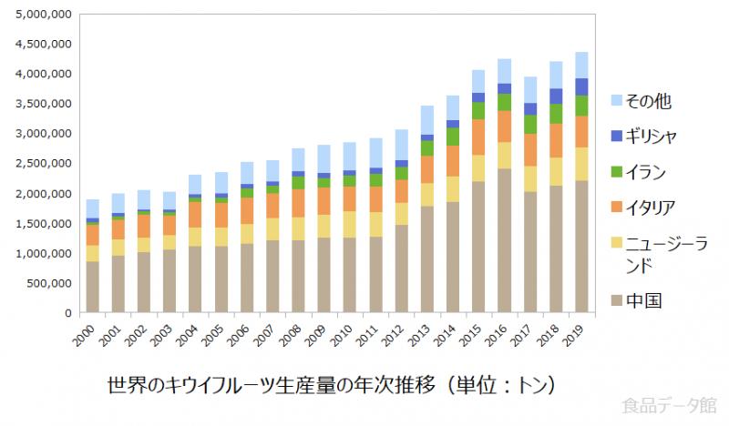 世界のキウイフルーツ生産量の推移グラフ2019年まで