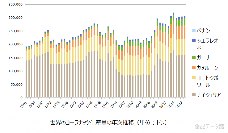 世界のコーラナッツ生産量の推移グラフ2019年まで
