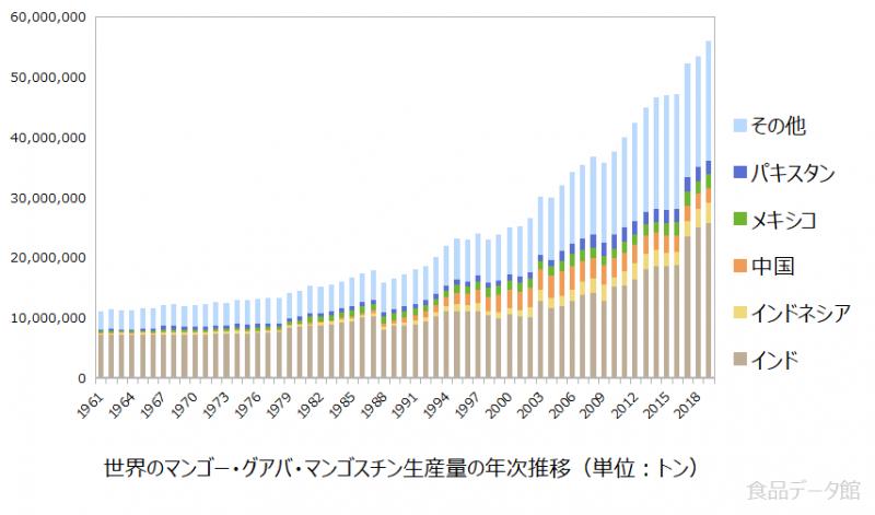 世界のマンゴー・グアバ・マンゴスチン生産量の推移グラフ2019年まで