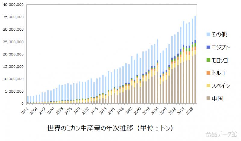 世界のミカン(温州みかん)生産量の推移グラフ2019年まで