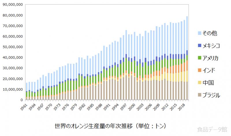 世界のオレンジ生産量の推移グラフ2019年まで