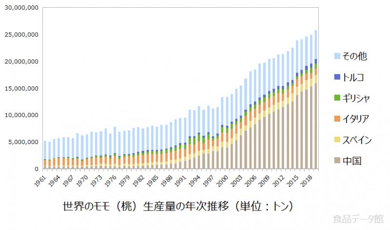 世界のモモ(桃)生産量の推移グラフ2019年まで