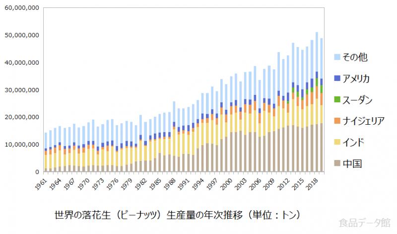世界の落花生(ピーナッツ)生産量の推移グラフ2019年まで