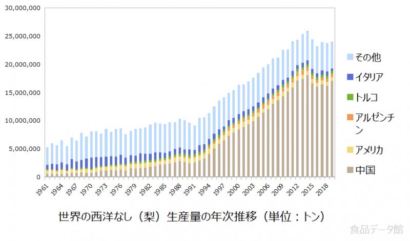 世界の西洋なし(梨)生産量の推移グラフ2019年まで