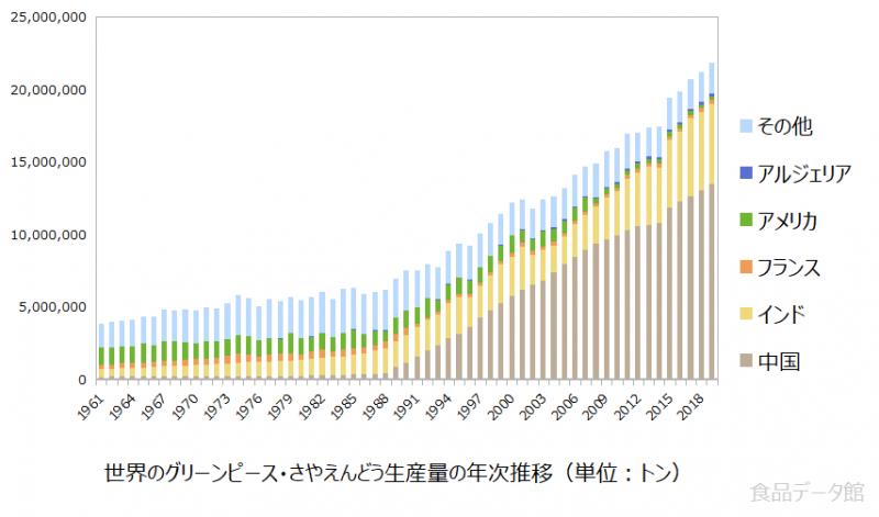 世界のグリーンピース・さやえんどう生産量の推移グラフ2019年まで