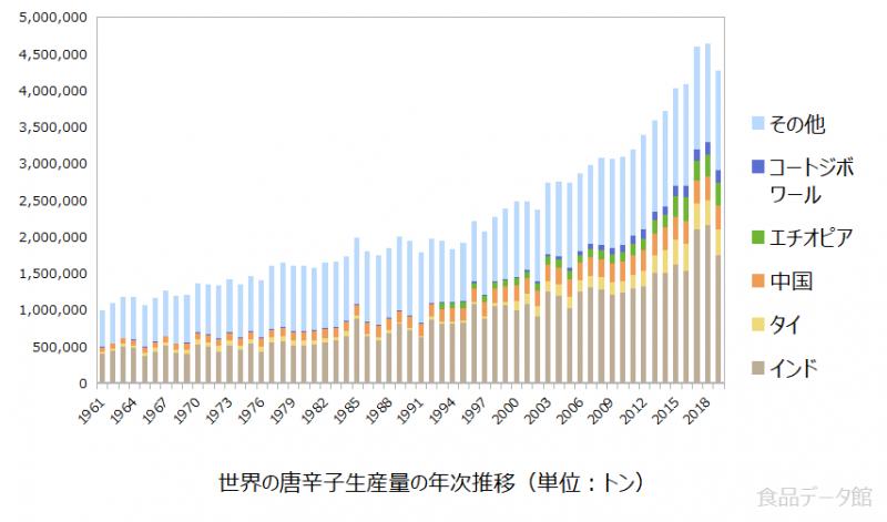 世界の唐辛子生産量の推移グラフ2019年まで