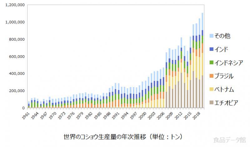 世界のコショウ(胡椒)生産量の推移グラフ2019年まで