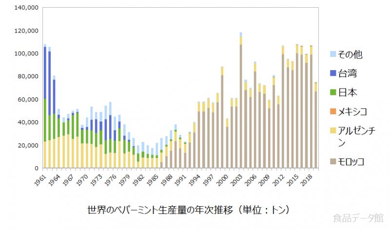 世界のペパーミント生産量の推移グラフ2019年まで