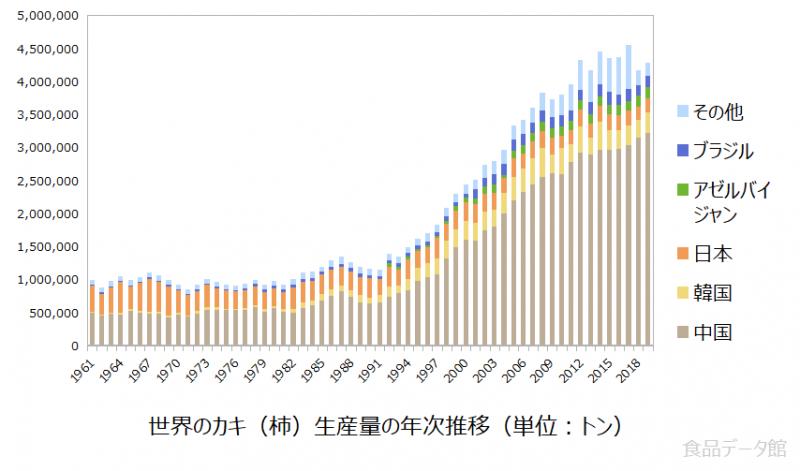 世界のカキ(柿)生産量の推移グラフ2019年まで