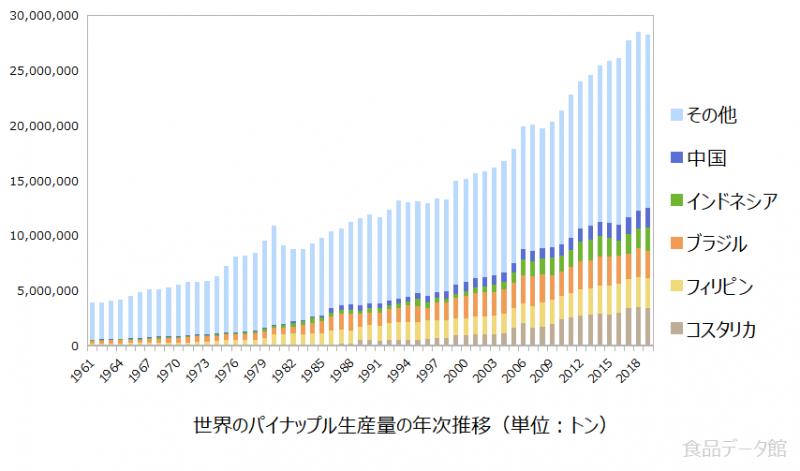世界のパイナップル生産量の推移グラフ2019年まで
