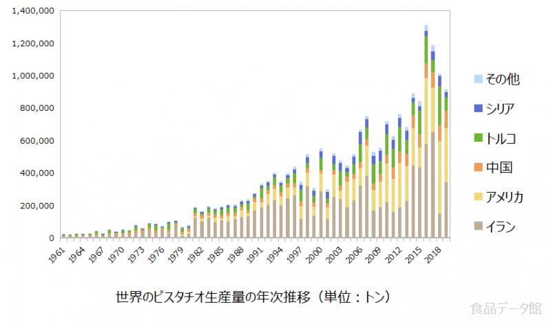 世界のピスタチオ生産量の推移グラフ2019年まで