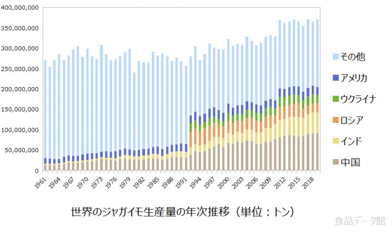 世界のジャガイモ生産量の推移グラフ2019年まで