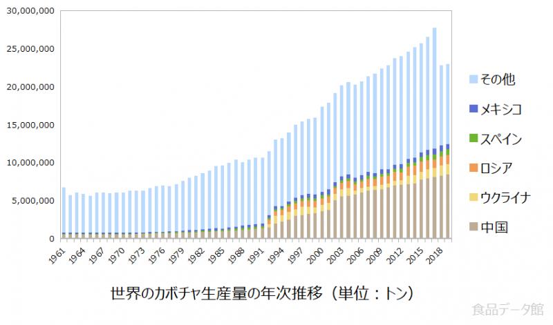 世界のカボチャ(南瓜)生産量の推移グラフ2019年まで