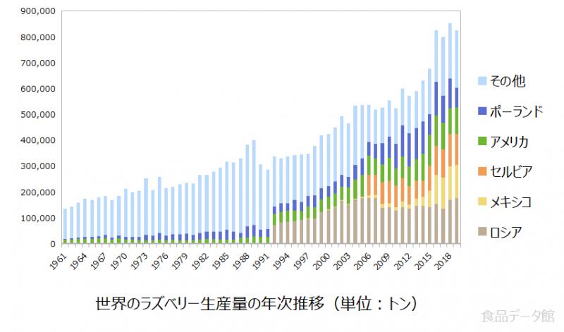 世界のラズベリー(フランボワーズ)生産量の推移グラフ2019年まで