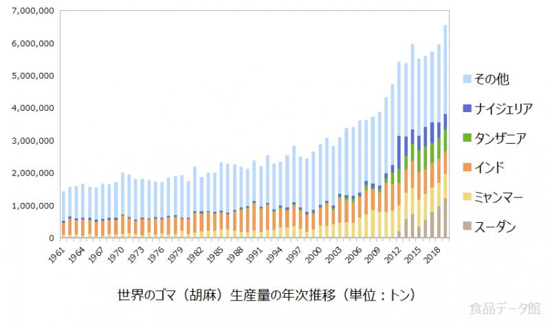 世界のゴマ(胡麻)生産量の推移グラフ2019年まで