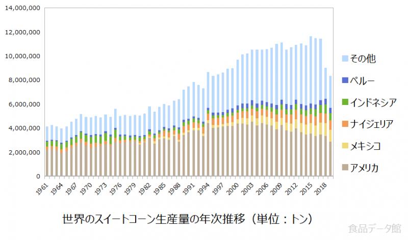 世界のとうもろこし(スイートコーン)生産量の推移グラフ2019年まで