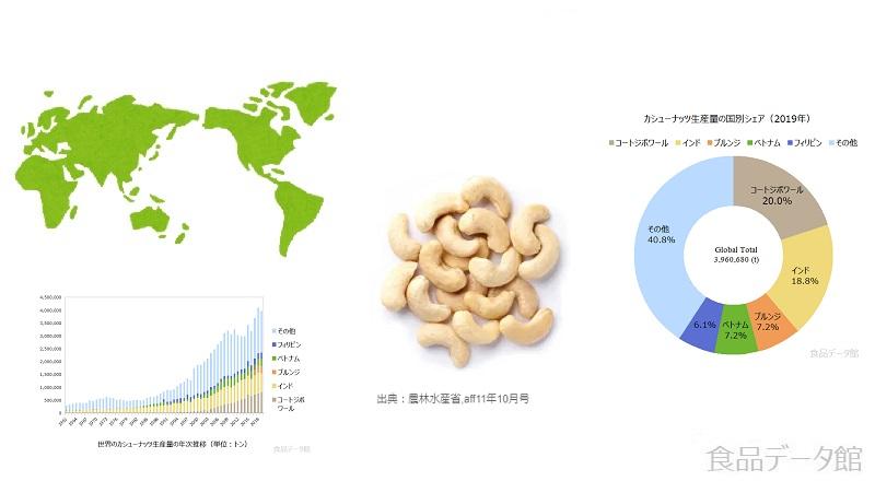 カシューナッツ生産量ランキングのアイキャッチ