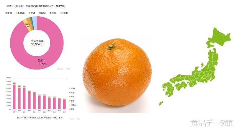 伊予柑(いよかん)生産量ランキングのアイキャッチ
