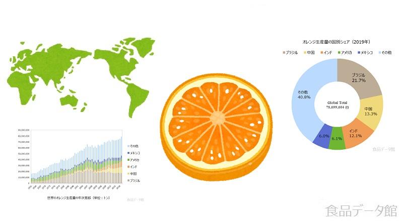 オレンジ生産量ランキングのアイキャッチ
