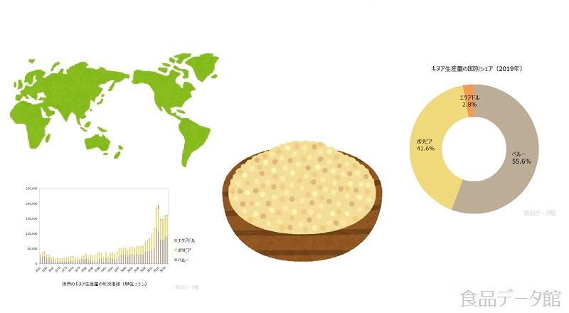 キヌア生産量ランキングのアイキャッチ