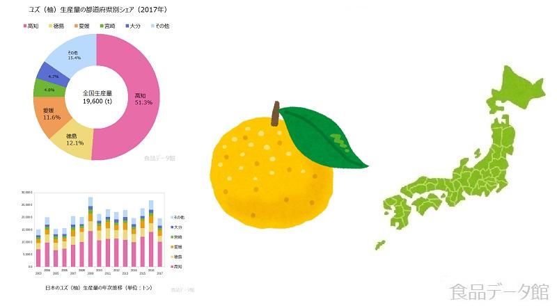 ゆず(柚)生産量ランキングのアイキャッチ