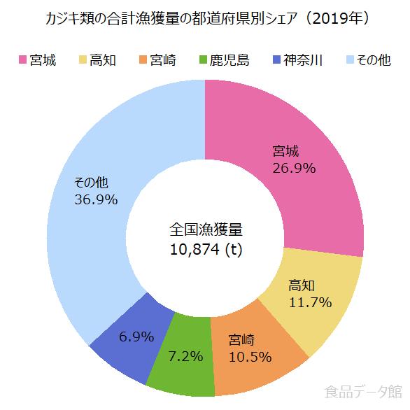 日本のカジキ類の合計漁獲量の割合グラフ