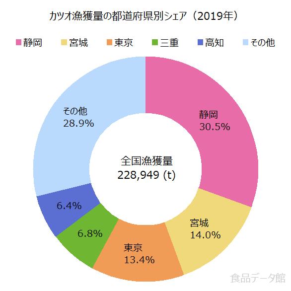 日本のカツオ漁獲量の割合グラフ