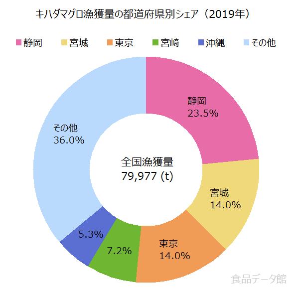 日本のキハダマグロ漁獲量の割合グラフ