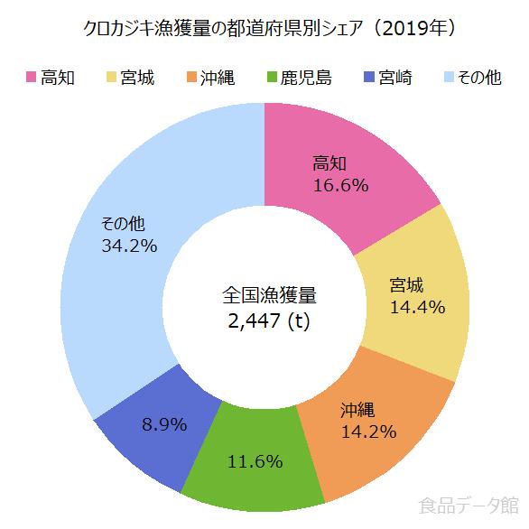 日本のクロカジキ漁獲量の割合グラフ