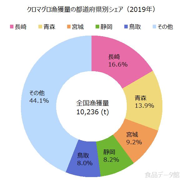 日本のクロマグロ(本マグロ)漁獲量の割合グラフ