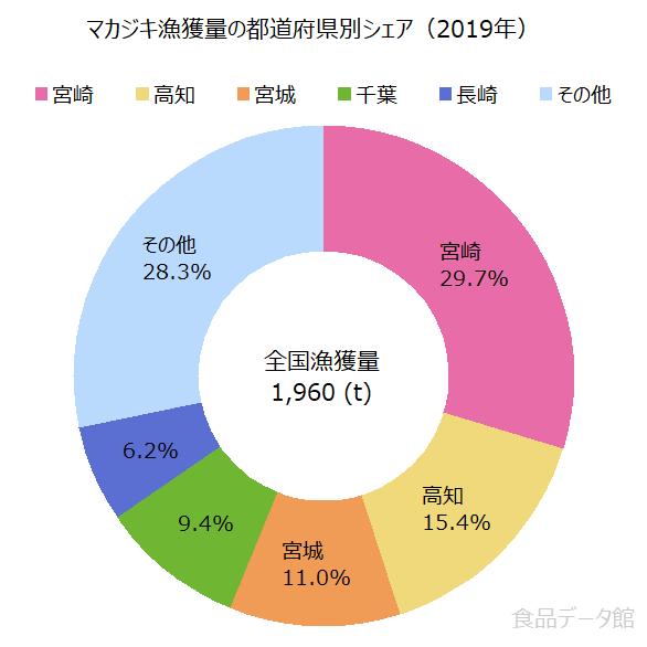 日本のマカジキ漁獲量の割合グラフ