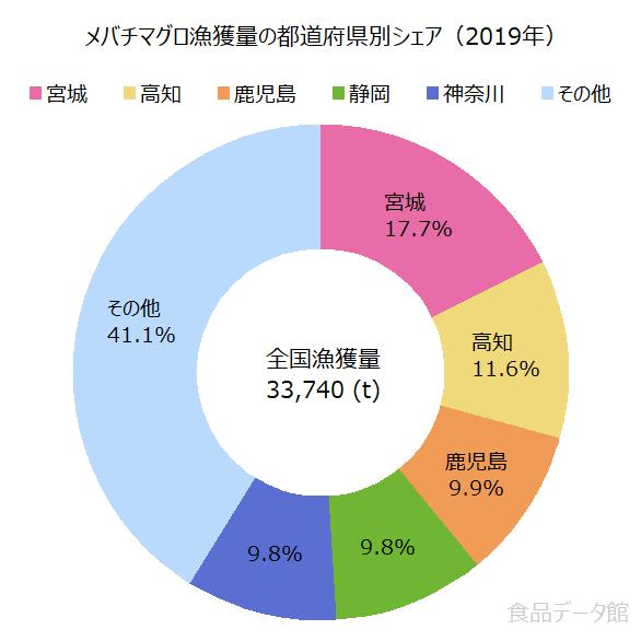 日本のメバチマグロ漁獲量の割合グラフ