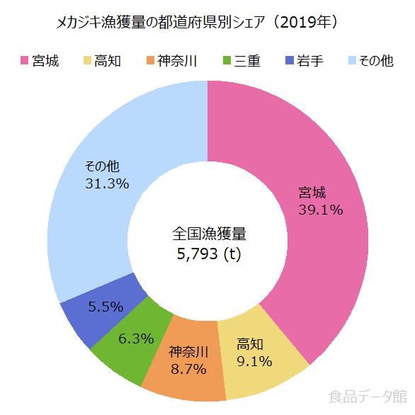 日本のメカジキ漁獲量の割合グラフ