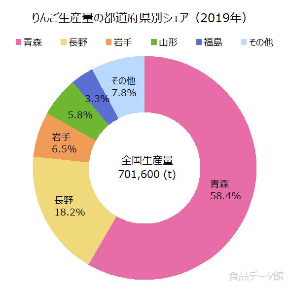 日本のリンゴ生産量の割合グラフ2019年