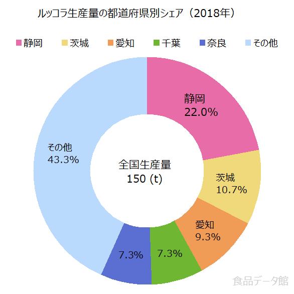 日本のルッコラ生産量の割合グラフ2018年