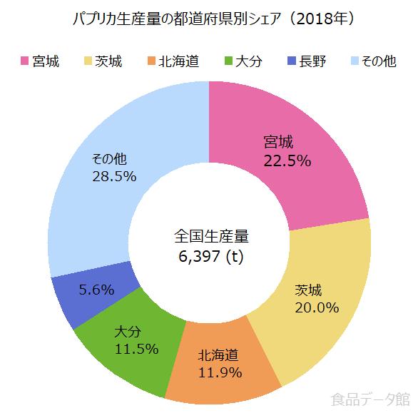 日本のパプリカ生産量の割合グラフ2018年