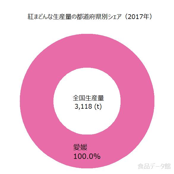 日本の紅まどんな生産量の割合グラフ2017年