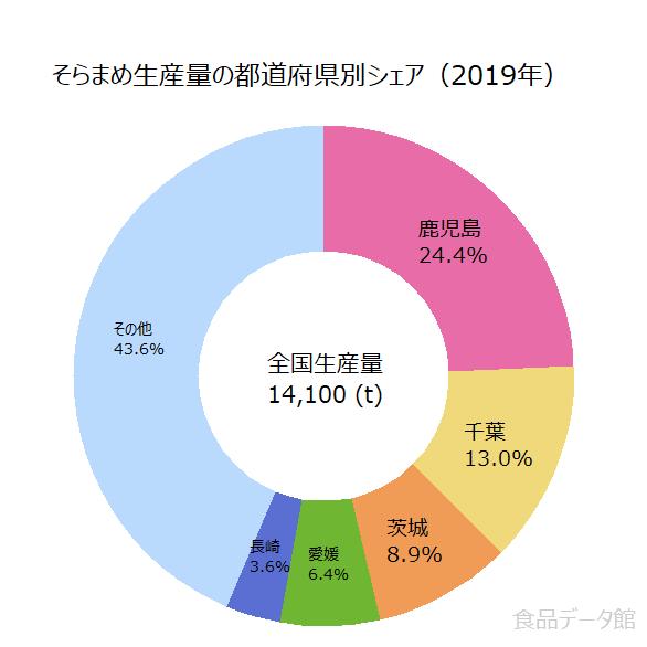 日本のソラマメ生産量の割合グラフ2019年