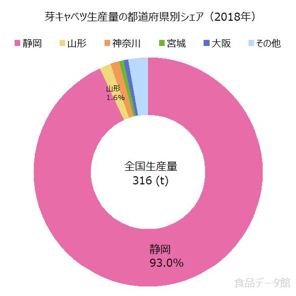 日本の芽キャベツ生産量の割合グラフ2018年