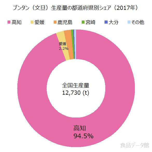日本の文旦(ブンタン)生産量の割合グラフ2017年