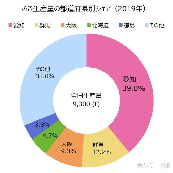 日本のフキ(蕗)生産量の割合グラフ2019年