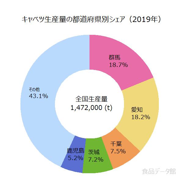 日本のキャベツ生産量の割合グラフ2019年