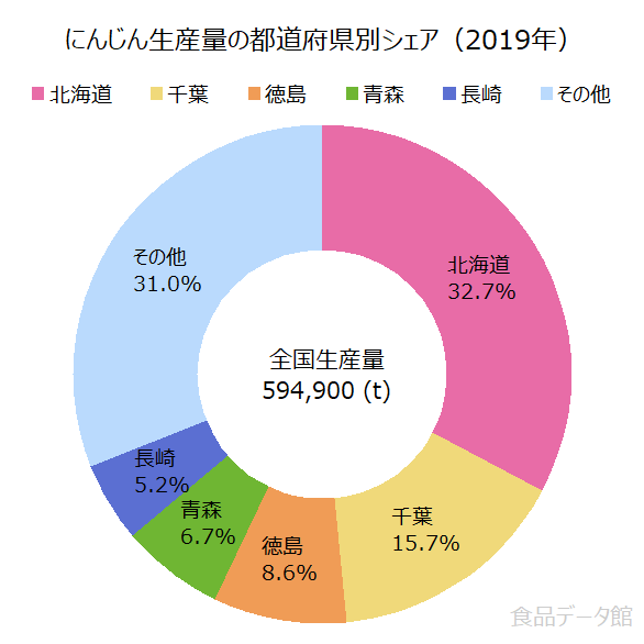 日本のニンジン(人参)生産量の割合グラフ2019年