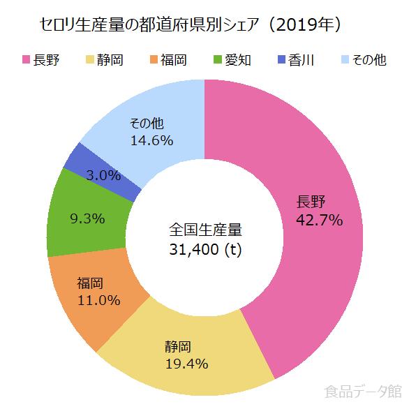 日本のセロリ生産量の割合グラフ2019年