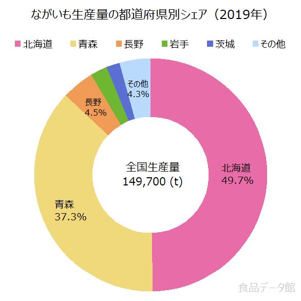 日本の長芋(ながいも)生産量の割合グラフ2019年