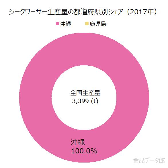 日本のシークワーサー生産量の割合グラフ2017年