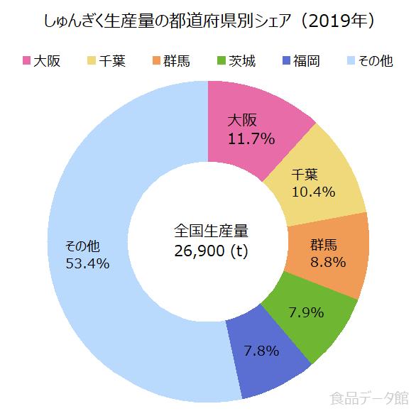 日本の春菊(しゅんぎく)生産量の割合グラフ2019年